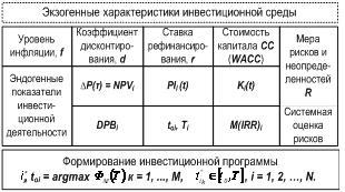 Рис.1. Схема атрибутов инвестиционного процесса